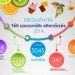 Téli szezonális élelmiszerlánc ellenőrzés 2014