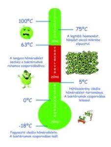 hőmveszély