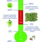 Mi az a hőmérsékleti veszélyzóna?